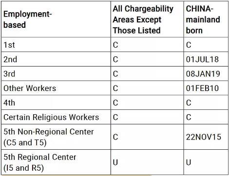 美国移民排期2021年9月职业移民表A.jpg